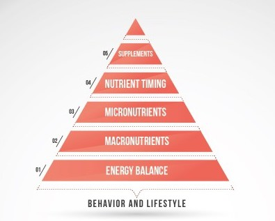 Eric-Helms-Muscle-Strength-Training-Pyramids